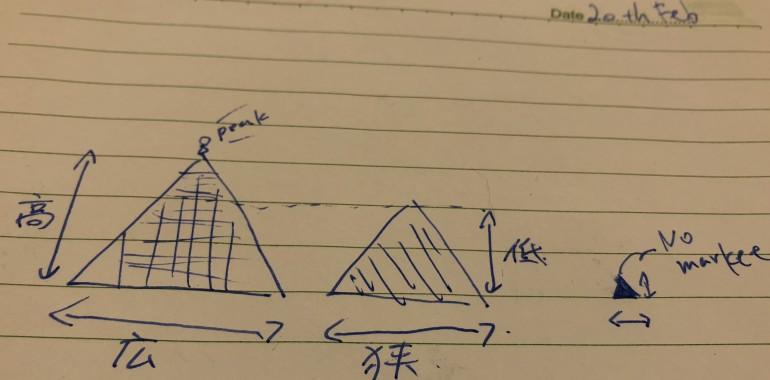 人口→文化の拡がりとレベルの高さ→日本の生き残り